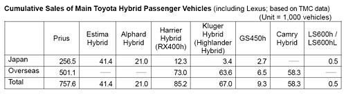 Toyota Hybrid Numbers