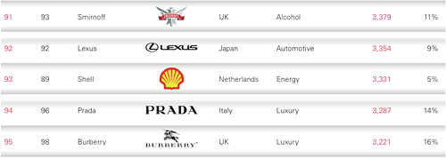 Lexus Ranking in Global Brand Report