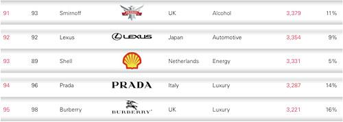 Lexus Ranking in Global Brand Report