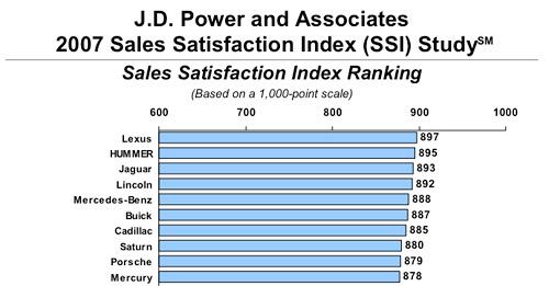 JD Power SSI Survey