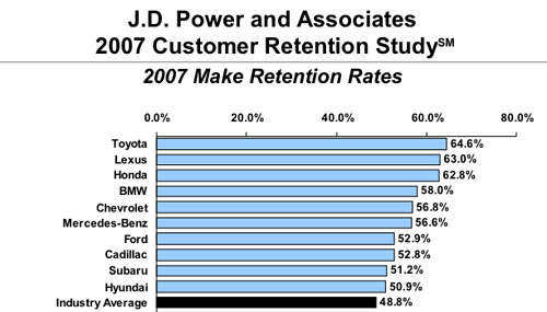 JD Power Customer Retention Study