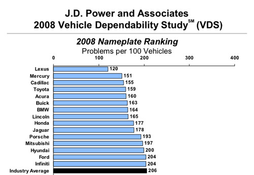 Lexus JD Power Dependability Study Results
