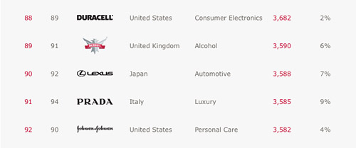 Lexus placement in Global Brand Study