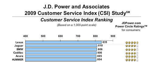 JD Power Customer Service Results