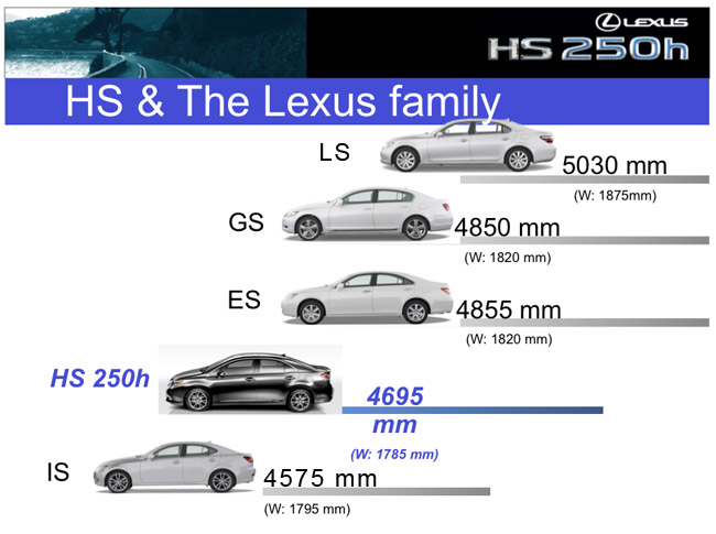 Lexus Size Difference