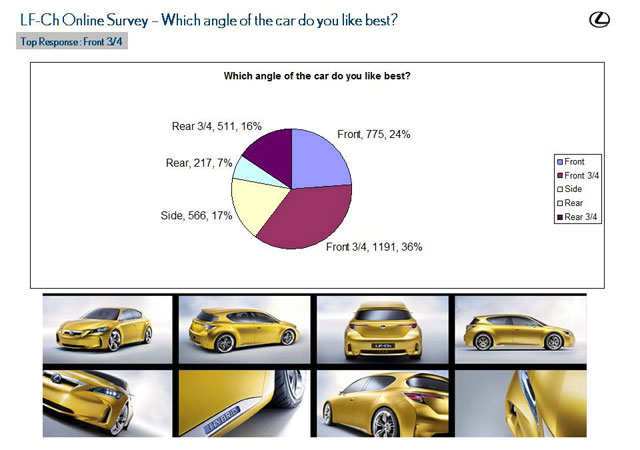 Lexus LF-Ch Survey Results 1