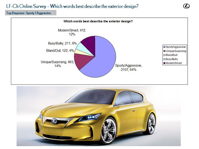 Lexus LF-Ch Survey Results 2