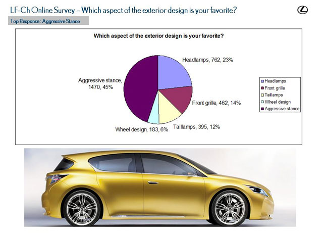 Lexus LF-Ch Survey Results 3