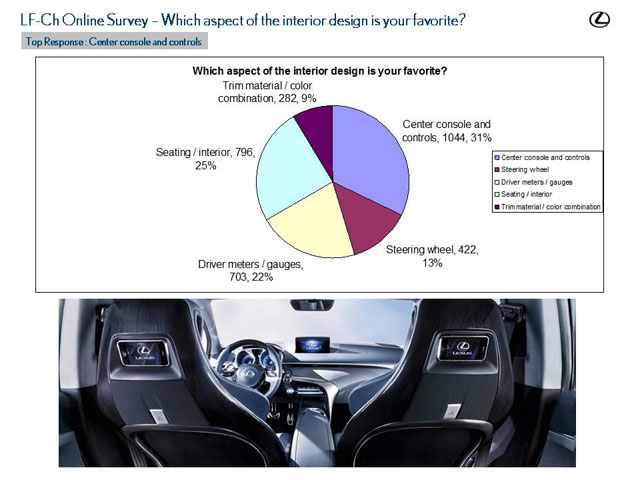Lexus LF-Ch Survey Results 4