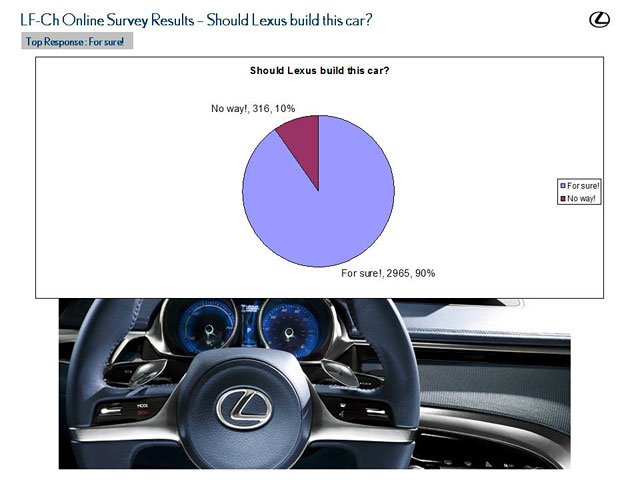 Lexus LF-Ch Survey Results 5