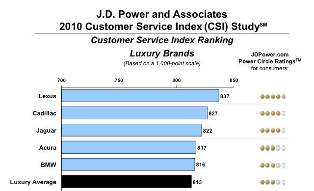 Lexus tops JD Power Customer Service Index