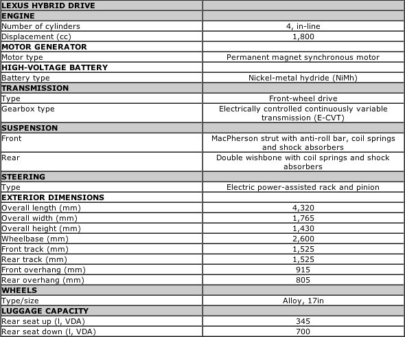 Lexus CT 200h Specifications