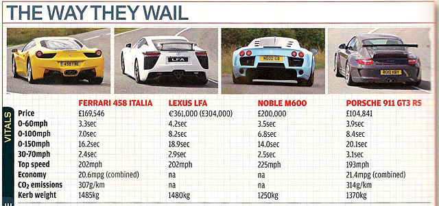 autocar lexus lfa vs ferrari 458 italia vs porsche 911 gt3 rs vs noble m600 lexus enthusiast. Black Bedroom Furniture Sets. Home Design Ideas
