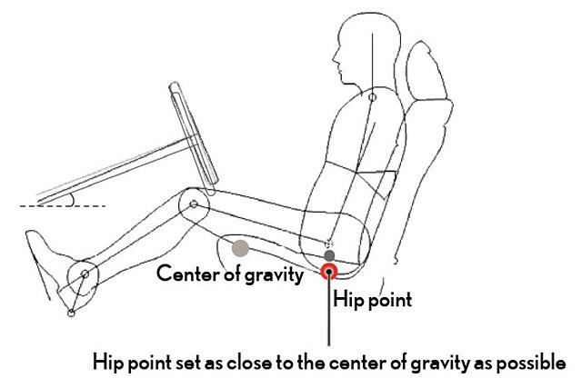 Lexus CT 200h Center of Gravity