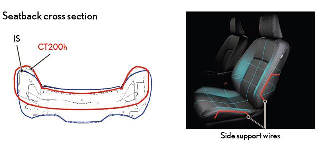 Lexus CT 200h Side Bolsters