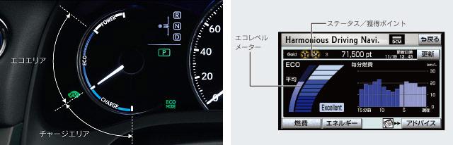 Lexus CT 200h Eco Meter