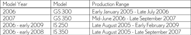 Lexus 2011 Recall Models Date Range