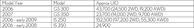Lexus 2011 Recall Models Full Numbers
