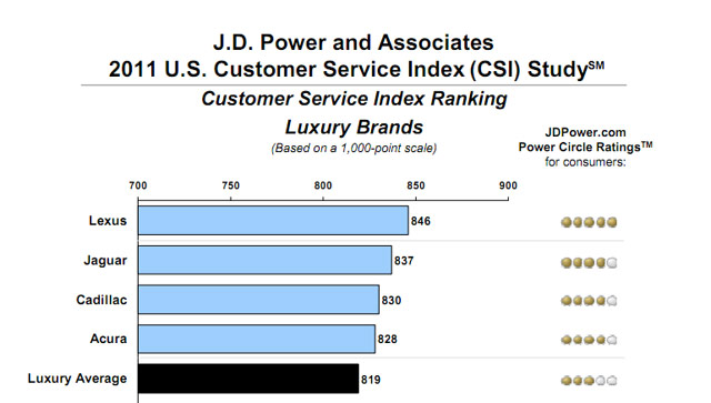 Lexus J.D. Power CSI Results