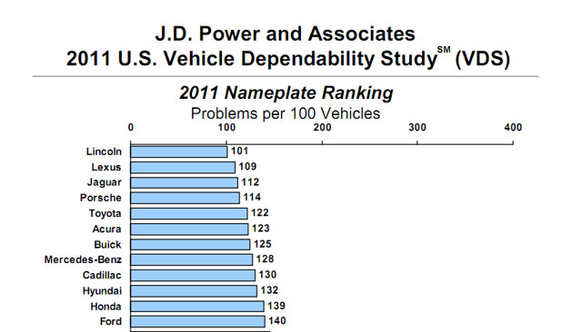 Lexus in J.D. Power Vehicle Dependability Study