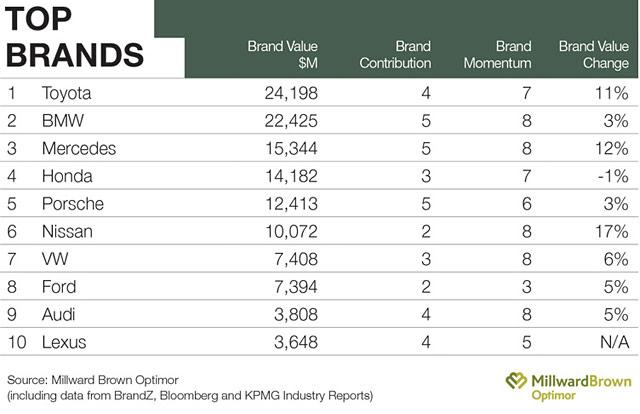 Lexus Top 10 Auto Brands