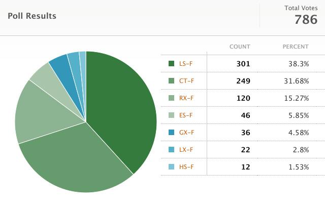 Lexus F Model Survey Results