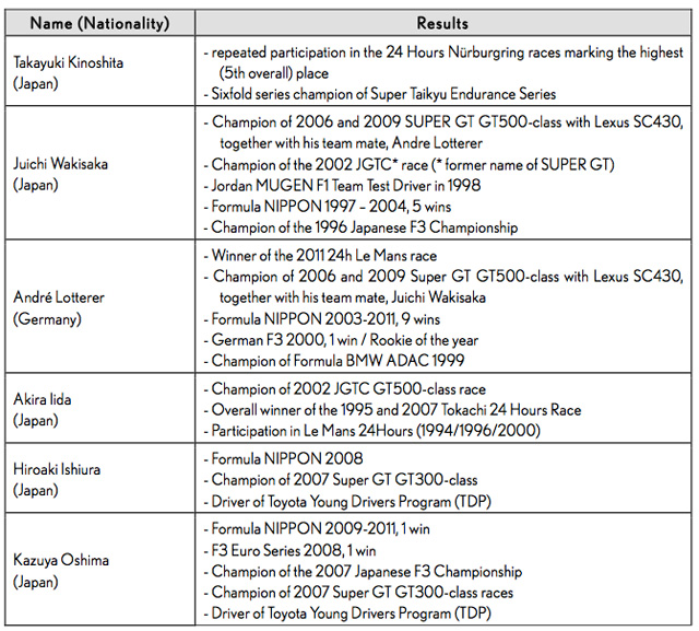 List of Lexus LFA Drivers for Nürburgring 24h Race