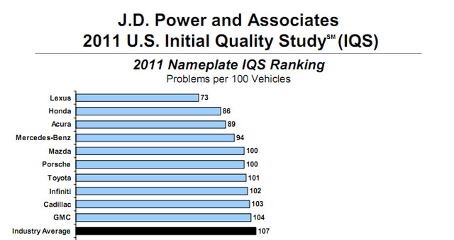 Lexus Tops 2011 J.D. Power Initial Quality Study
