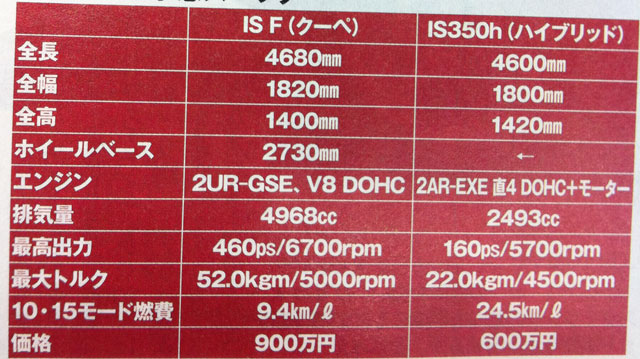 2013 Lexus IS Specs