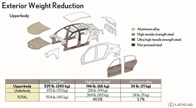 Lexus GS Exterior Weight Reduction