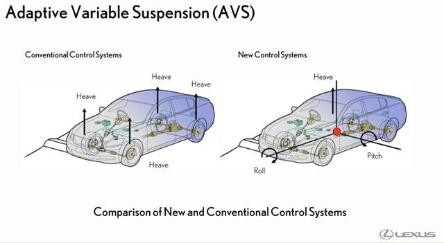 Lexus GS Adaptive Variable Suspension