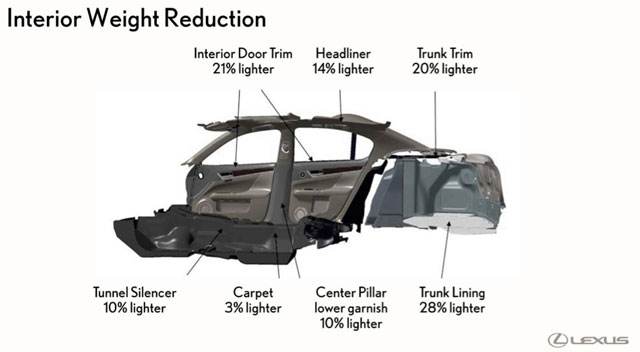 Lexus GS Interior Weight Reduction
