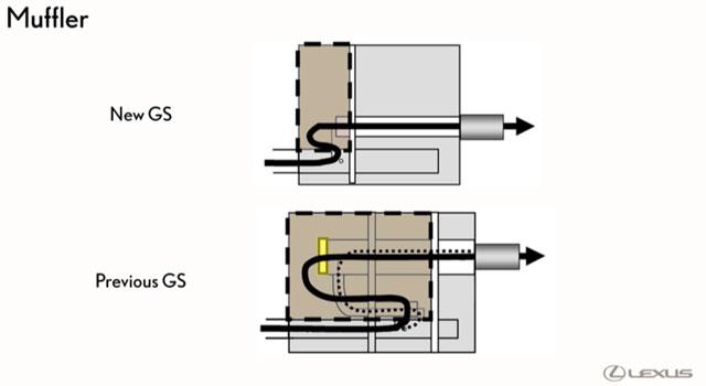 Lexus GS Exhausts
