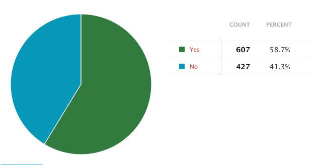 Lexus GT 86 Poll Results