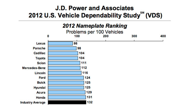 Lexus J.D. Power Vehicle Dependability Study