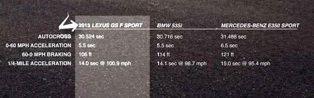 Lexus GS vs. BMW 535i vs. Mercedes E350 Sport Results