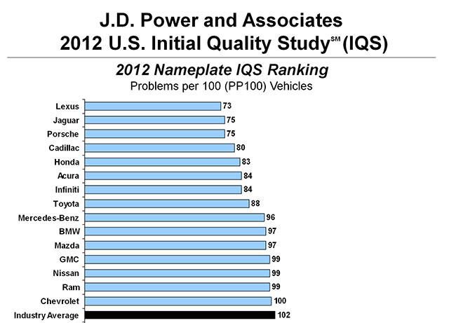 Lexus J.D. Power Scores