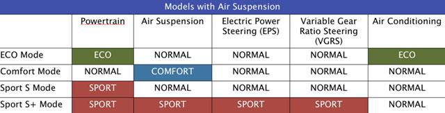 2013 Lexus LS Air Suspension Drive Mode Select Table