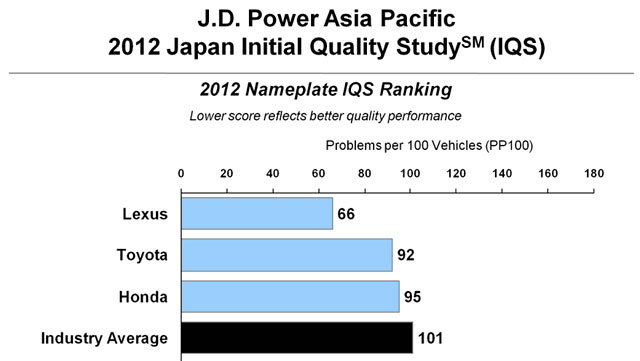 2013 JD Power Initial Quality Survey