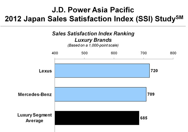 2012 JD Power Sales Satisfaction Index Study