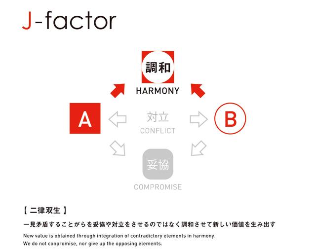 Lexus J-Factor