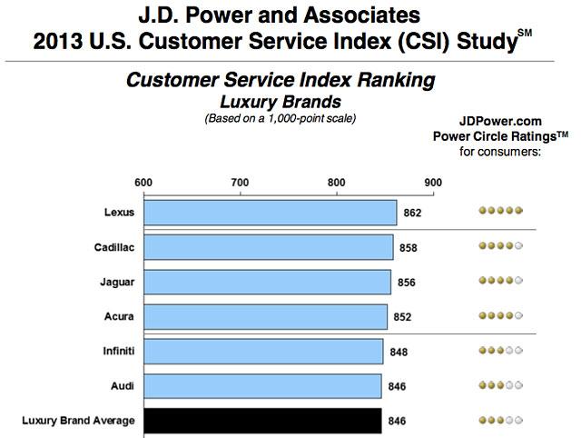 Lexus in JD Power Customer Service