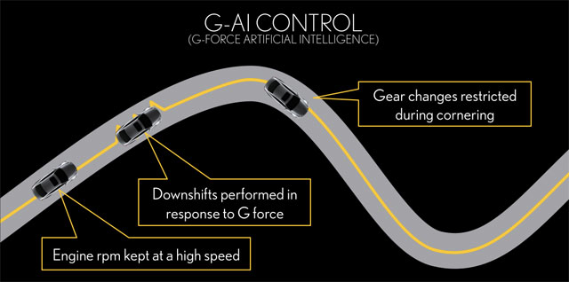 Lexus G-AI System