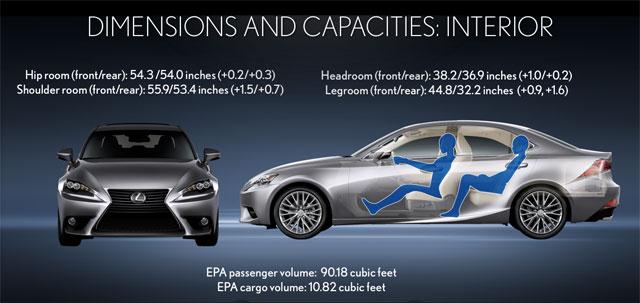 Lexus IS Capacity