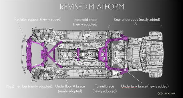 Lexus IS Revised Platform