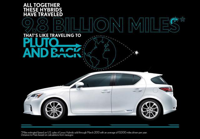 Lexus Hybrid Story Part 2