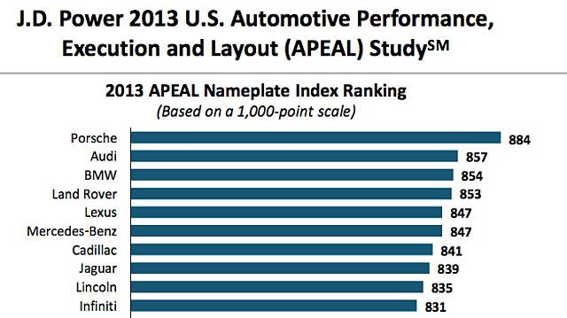 JD Power APEAL 2013 Survey