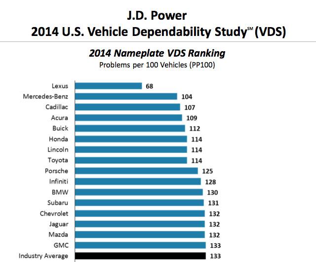 Lexus J.D. Power Dependability