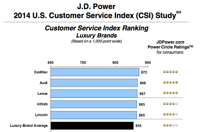 Lexus J.D. Power CSI Study