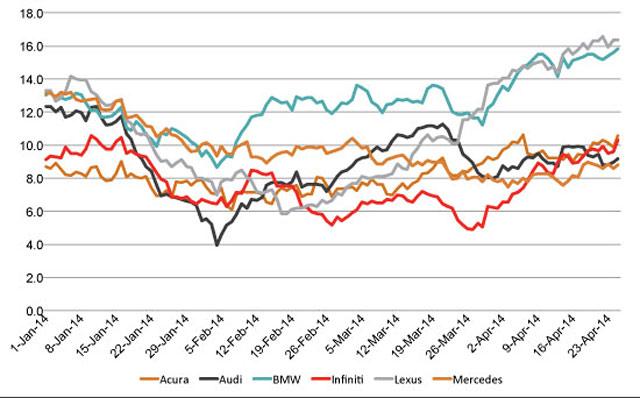 Lexus Brand Consideration Graph